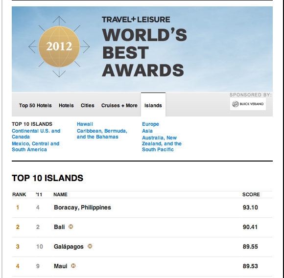 Boracay Number ONE Island in the world 2012